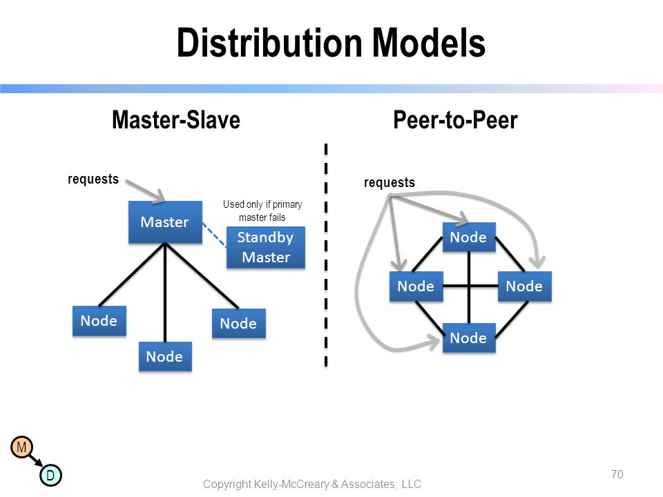 Distribution Models Master-Slave Peer-to-Peer Master Node Standby