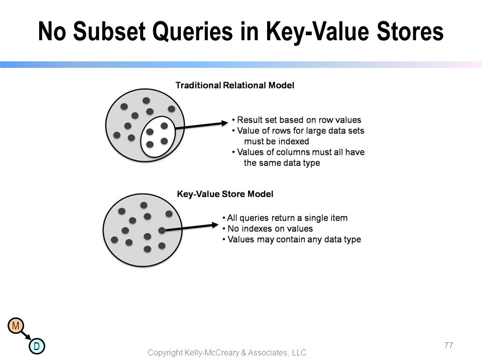No Subset Queries in Key-Value Stores