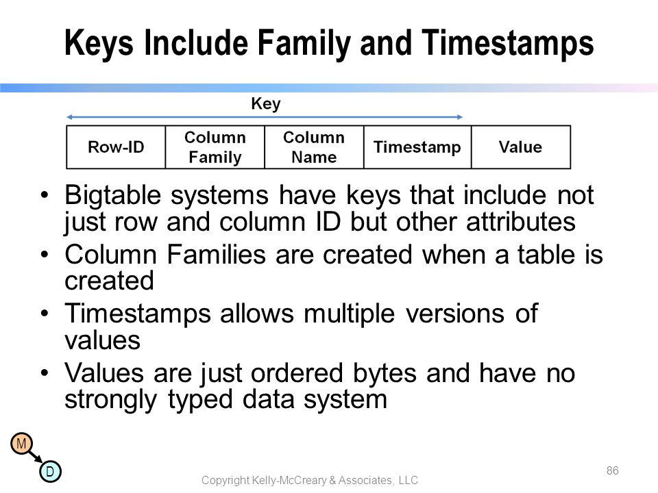 Keys Include Family and Timestamps