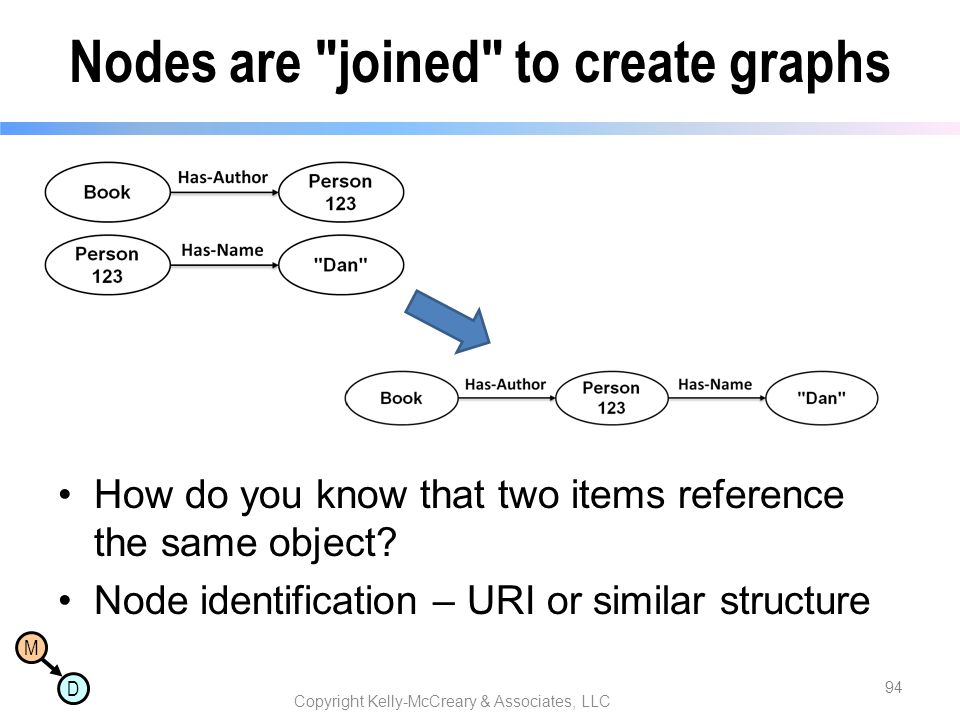 Nodes are joined to create graphs