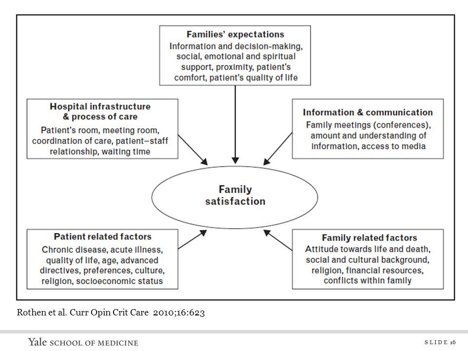 Available survey tools for assessing family satisfaction