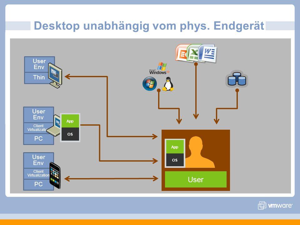 Desktop unabhängig vom phys. Endgerät