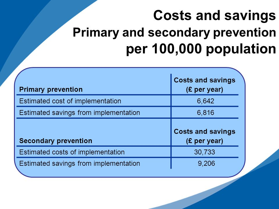 Costs and savings Primary and secondary prevention per 100,000 population