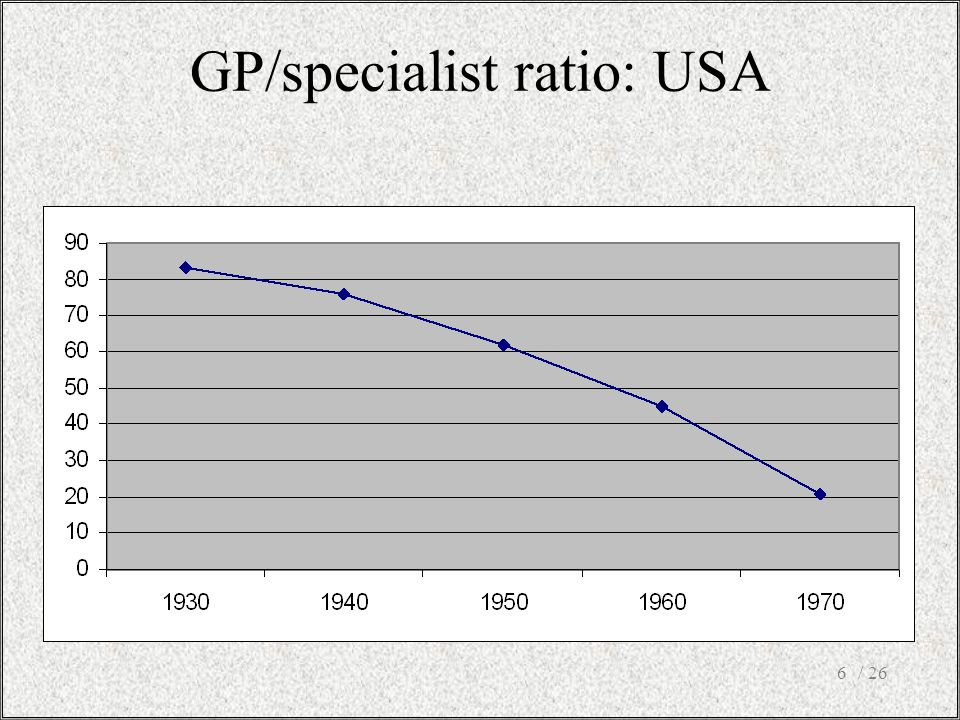 GP/specialist ratio: USA