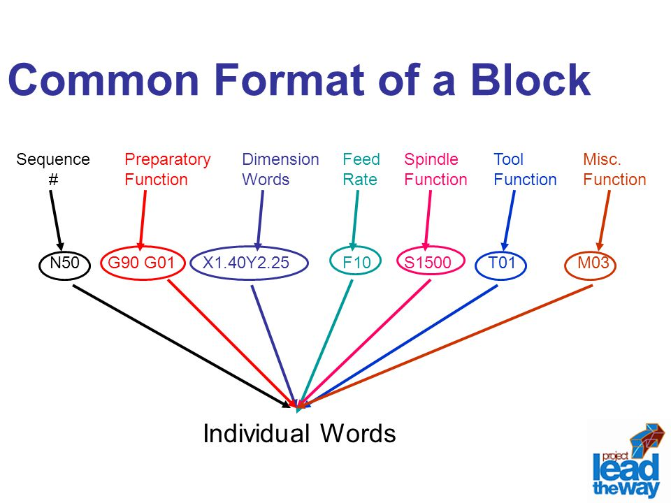 Common Format of a Block