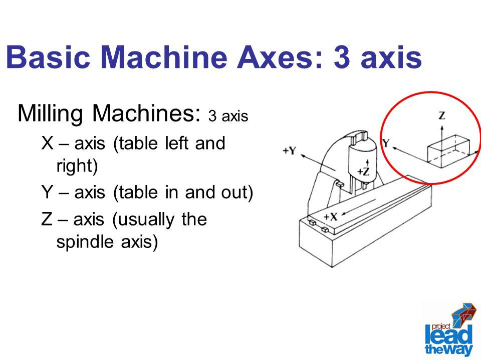Basic Machine Axes: 3 axis