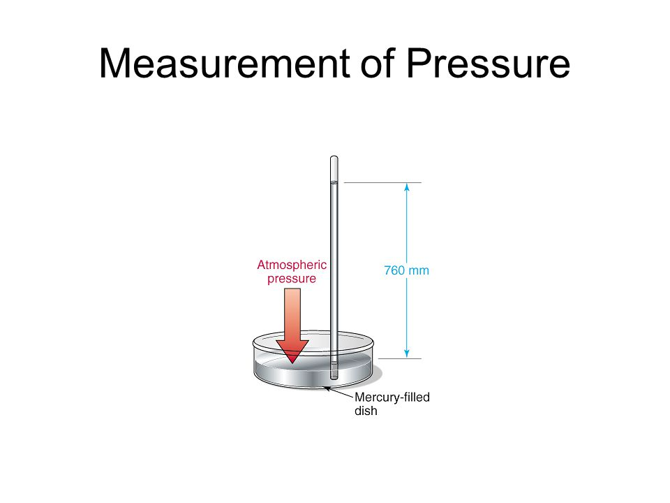 Measurement of Pressure