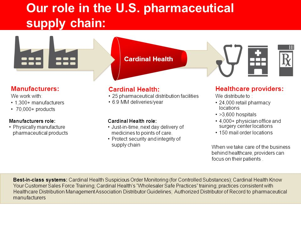 Our role in the U.S. pharmaceutical supply chain: