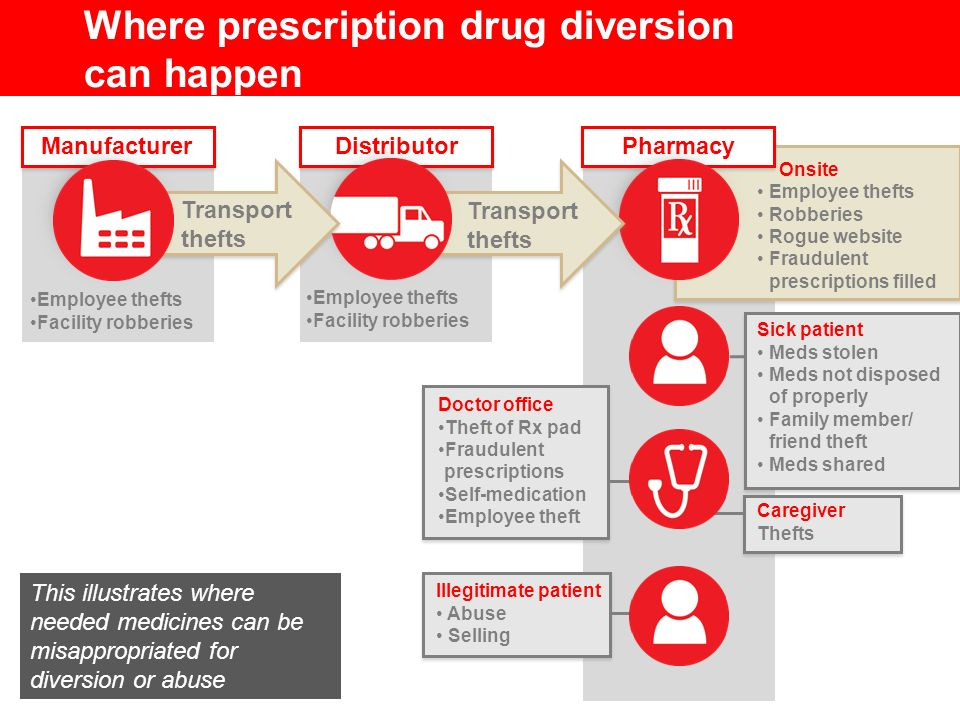 Where prescription drug diversion can happen