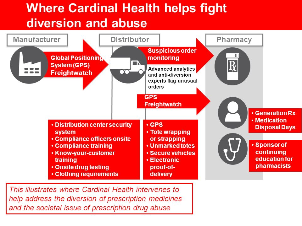 Where Cardinal Health helps fight diversion and abuse