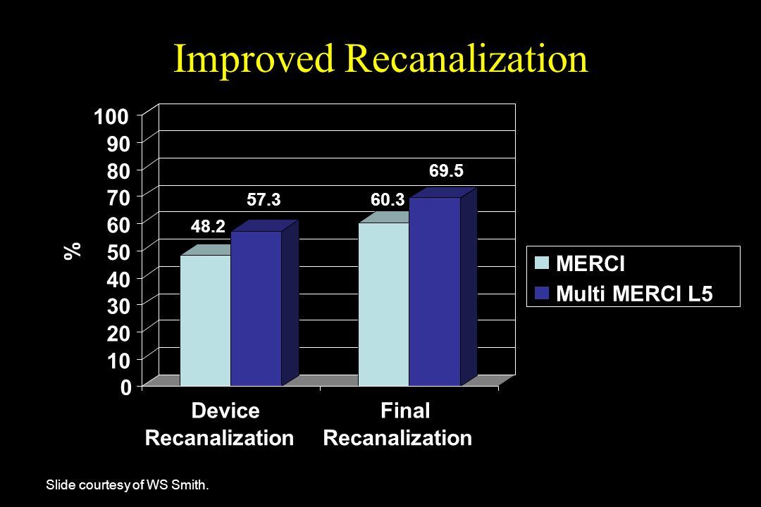 Improved Recanalization
