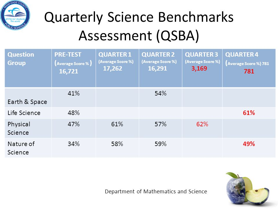 Quarterly Science Benchmarks Assessment (QSBA)