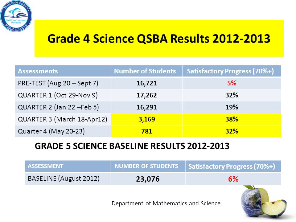 Grade 4 Science QSBA Results 2012-2013