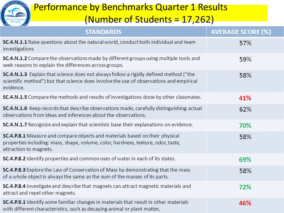 Performance by Benchmarks Quarter 1 Results (Number of Students = 17,262)