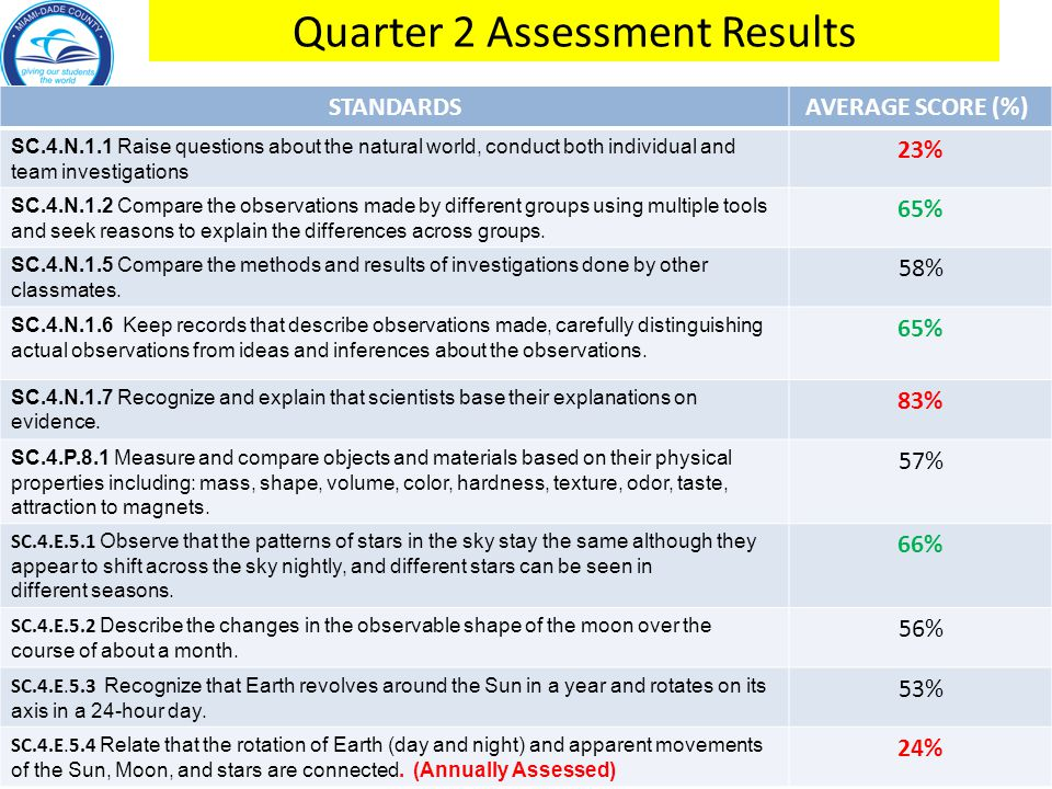 Quarter 2 Assessment Results