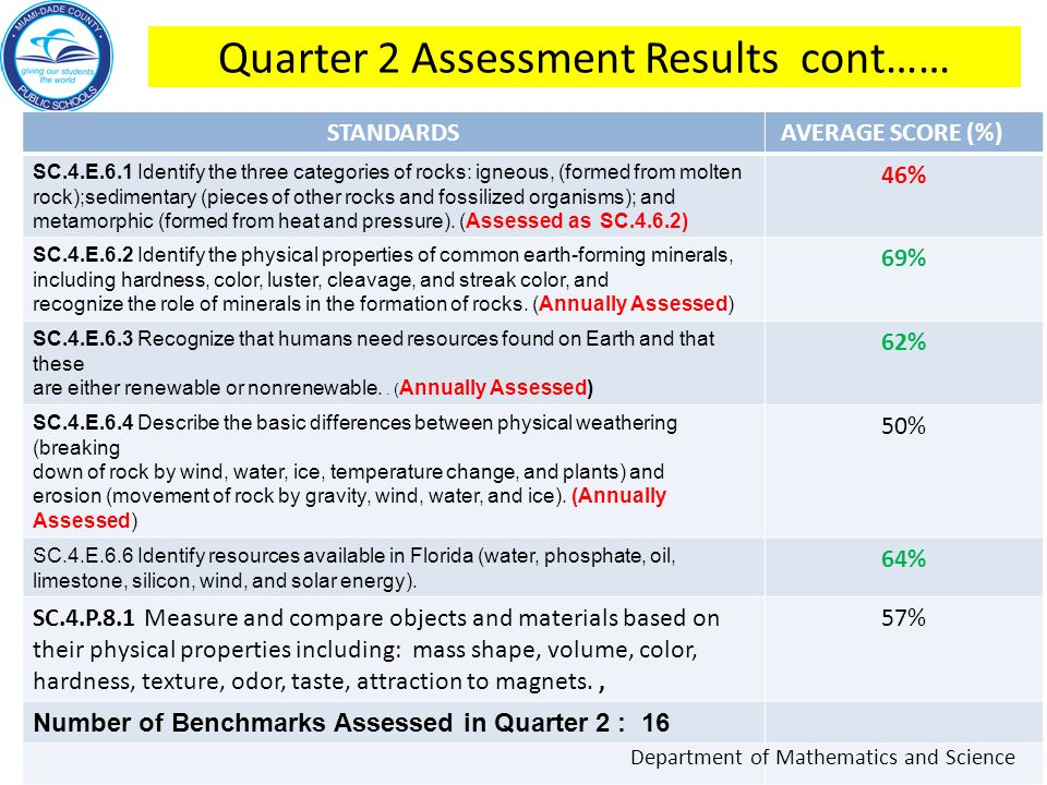 Quarter 2 Assessment Results cont……