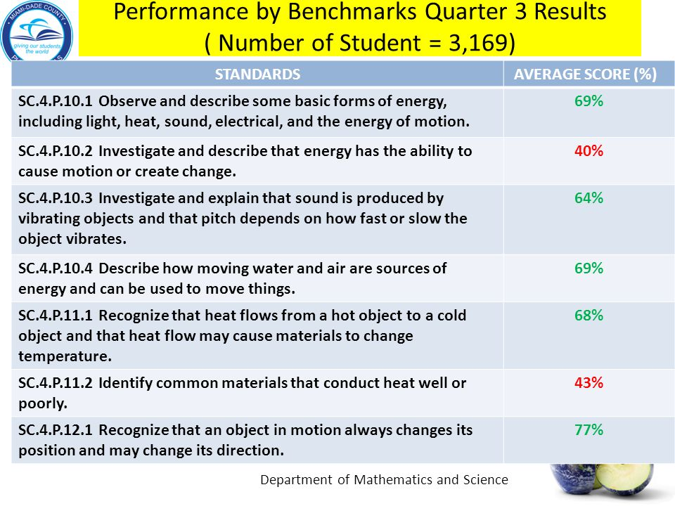 Performance by Benchmarks Quarter 3 Results ( Number of Student = 3,169)