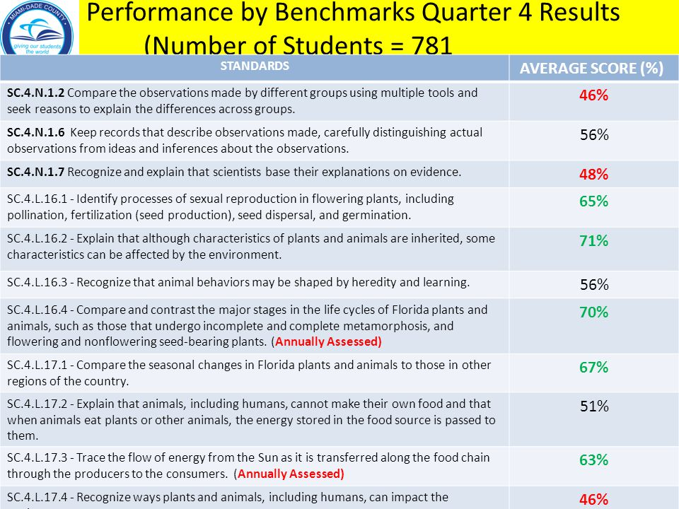 Performance by Benchmarks Quarter 4 Results (Number of Students = 781
