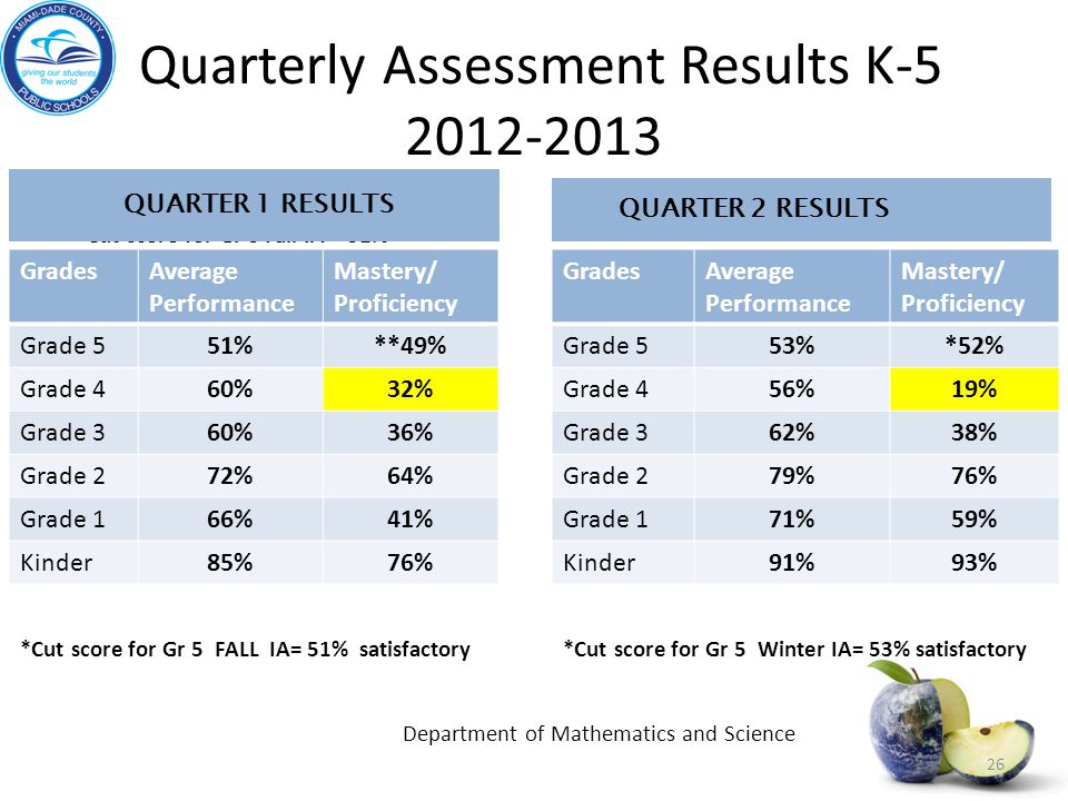 Quarterly Assessment Results K-5 2012-2013
