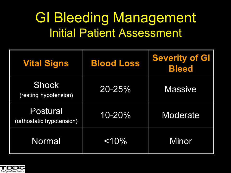 GI Bleeding Management Initial Patient Assessment
