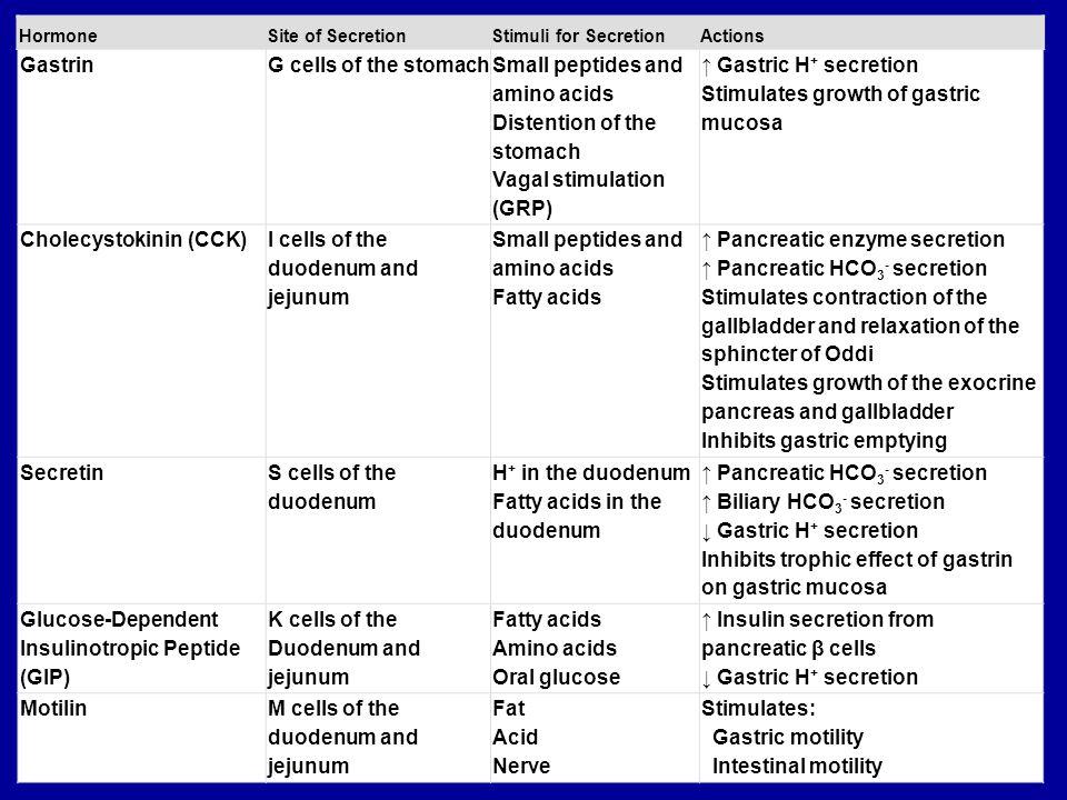 Hormonal Control of Gastrointestinal Motility