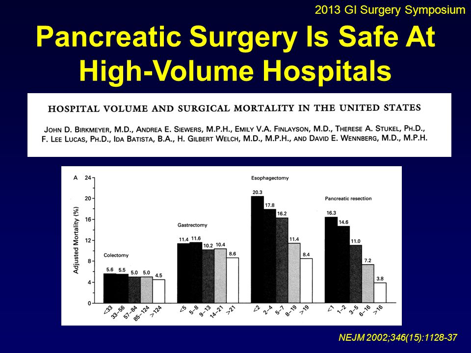 Pancreatic Surgery Is Safe At High-Volume Hospitals