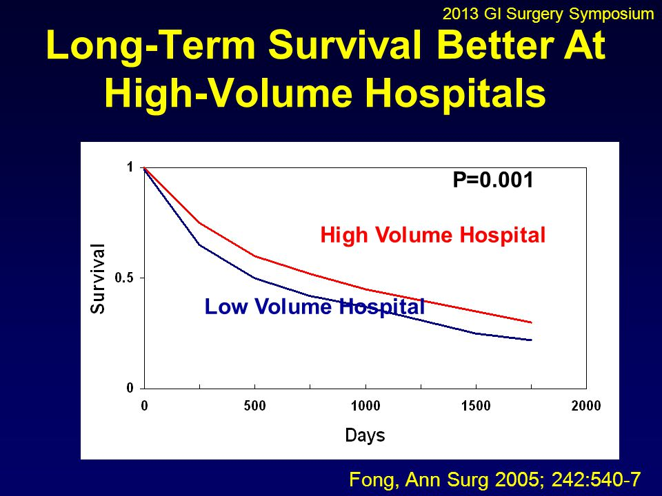 Long-Term Survival Better At High-Volume Hospitals