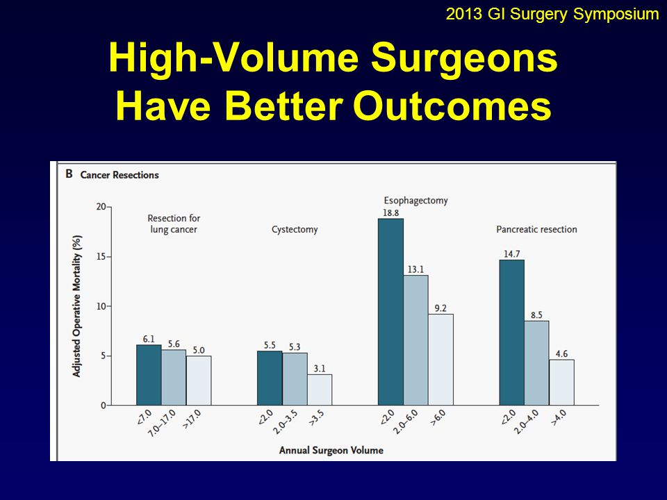 High-Volume Surgeons Have Better Outcomes