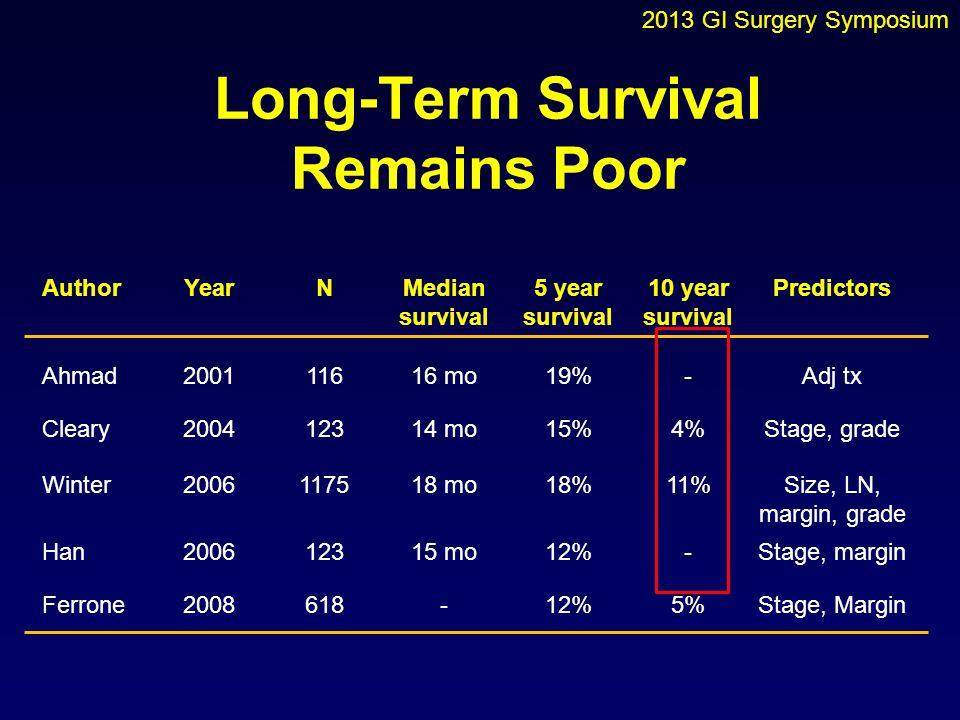 Long-Term Survival Remains Poor