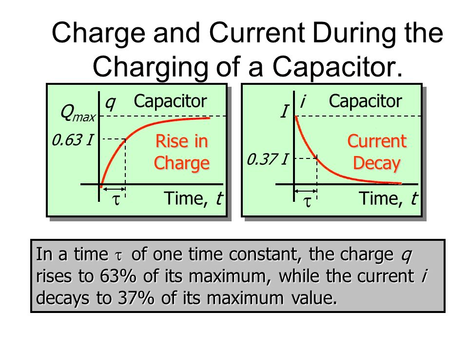 Charge and Current During the Charging of a Capacitor.