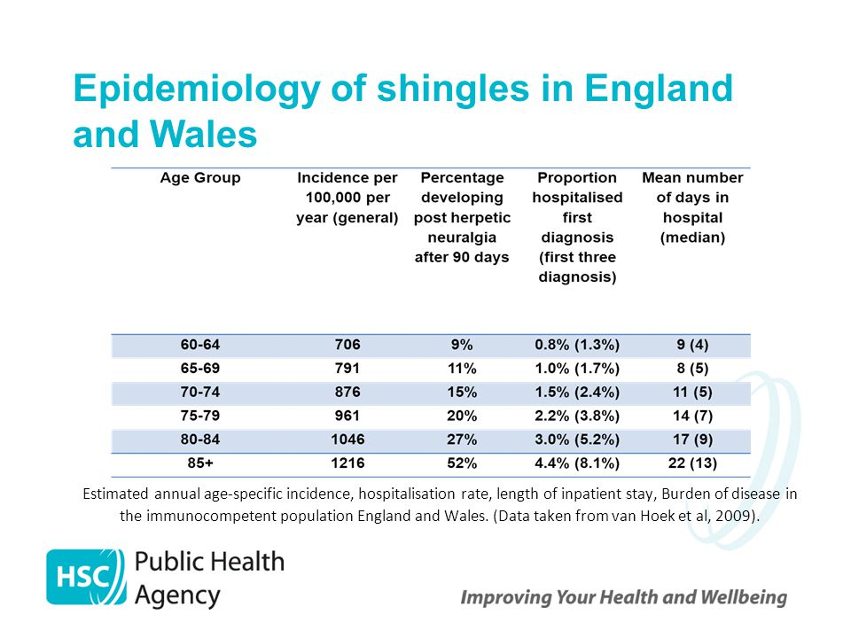 Epidemiology of shingles in England and Wales
