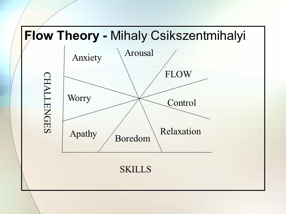 Flow Theory - Mihaly Csikszentmihalyi
