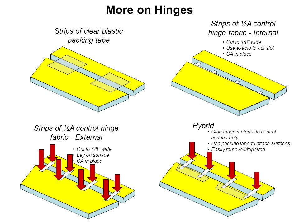 More on Hinges Strips of ½A control hinge fabric - Internal