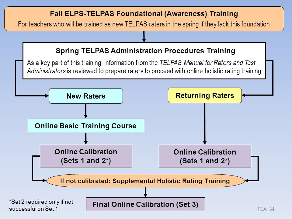 Fall ELPS-TELPAS Foundational (Awareness) Training