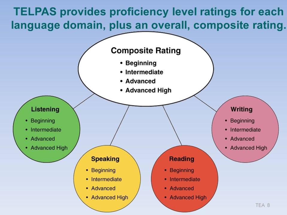 TELPAS provides proficiency level ratings for each language domain, plus an overall, composite rating.