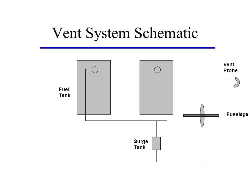 Vent System Schematic Vent Probe Fuel Tank Fuselage Surge Tank