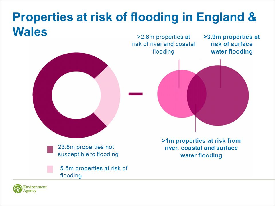 Properties at risk of flooding in England & Wales