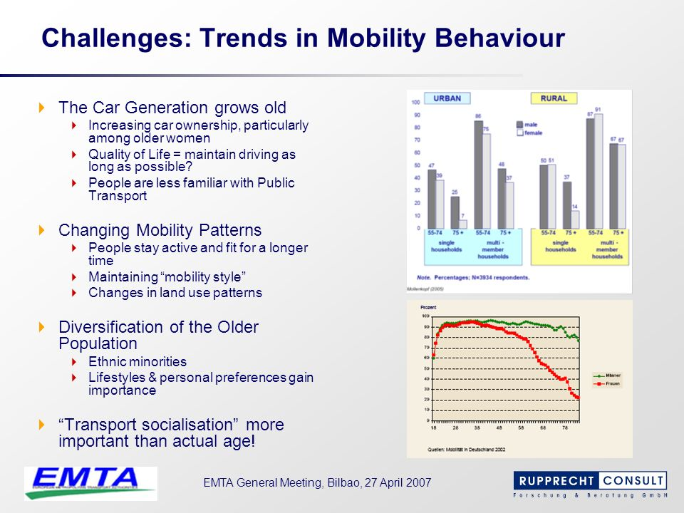 Challenges: Trends in Mobility Behaviour