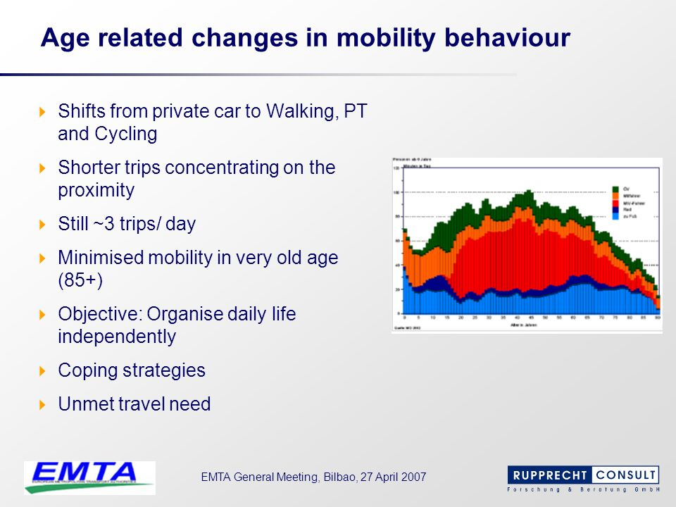 Age related changes in mobility behaviour