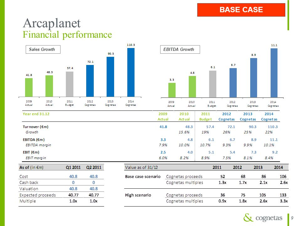 Arcaplanet Financial performance