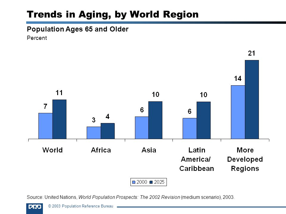 Trends in Aging, by World Region