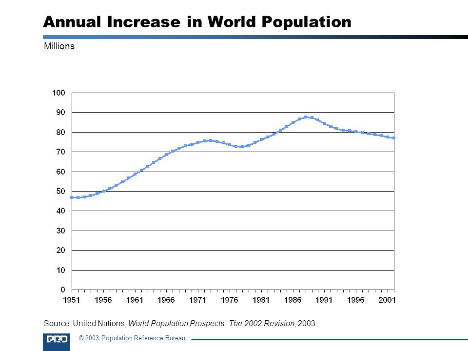 Annual Increase in World Population