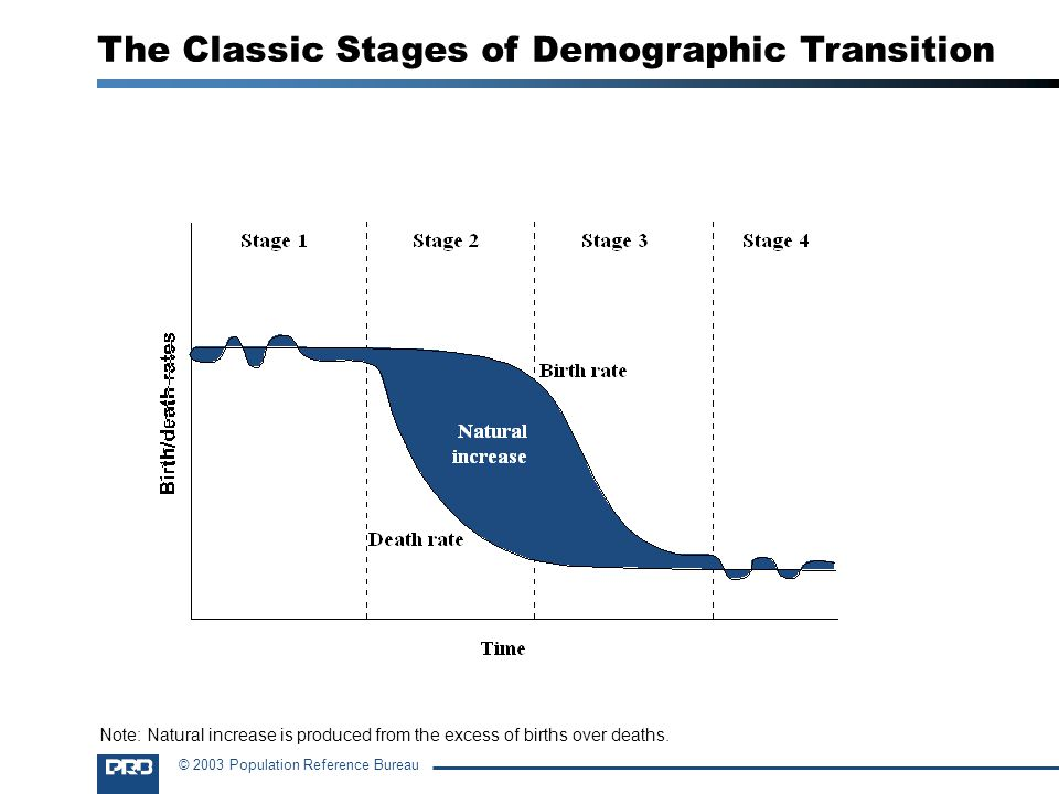 The Classic Stages of Demographic Transition