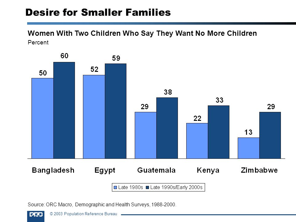 Desire for Smaller Families