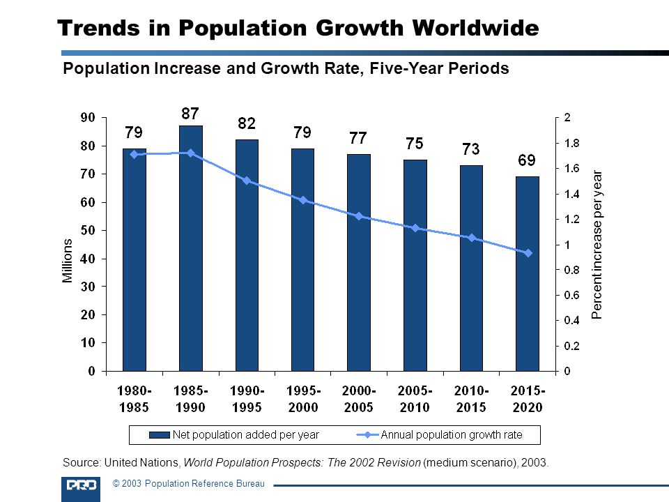 Trends in Population Growth Worldwide