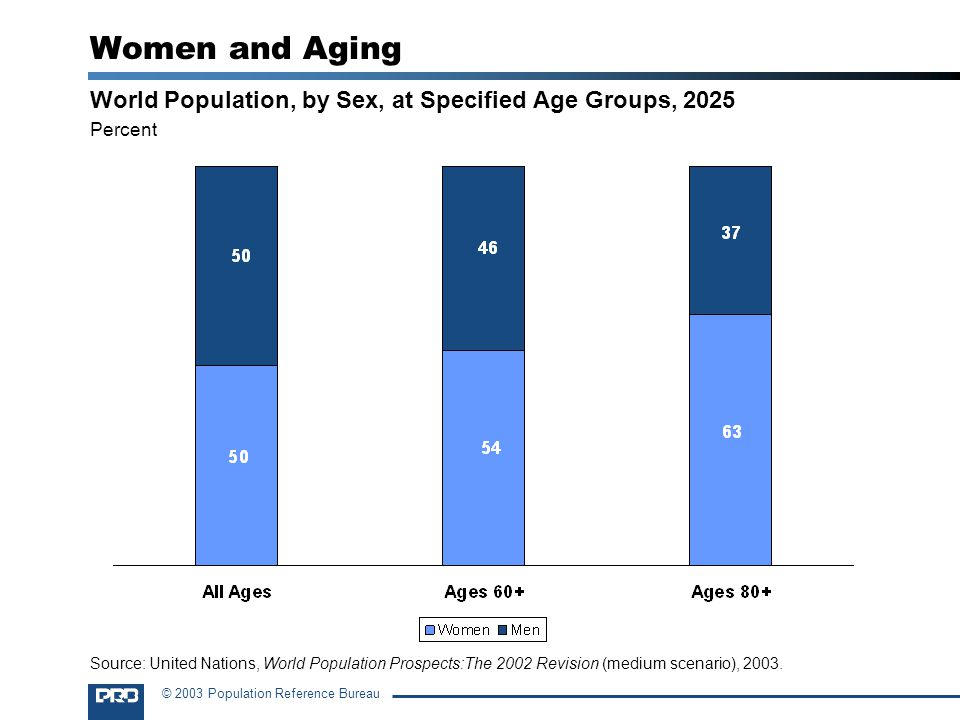 Women and Aging World Population, by Sex, at Specified Age Groups, 2025. Percent.