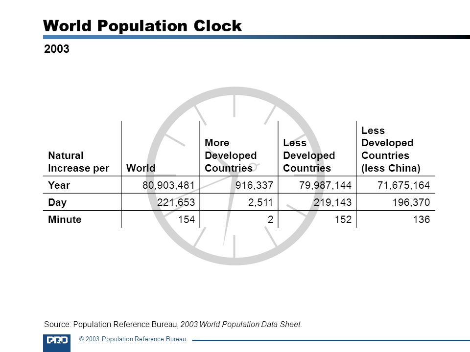 World Population Clock