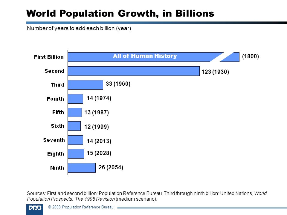 World Population Growth, in Billions