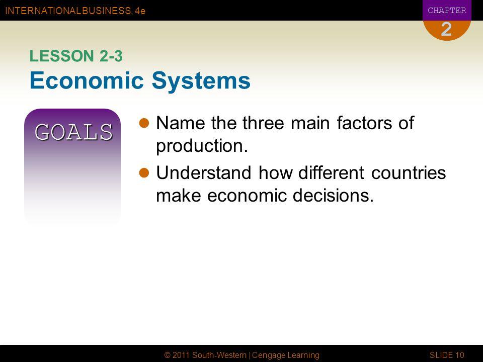 LESSON 2-3 Economic Systems