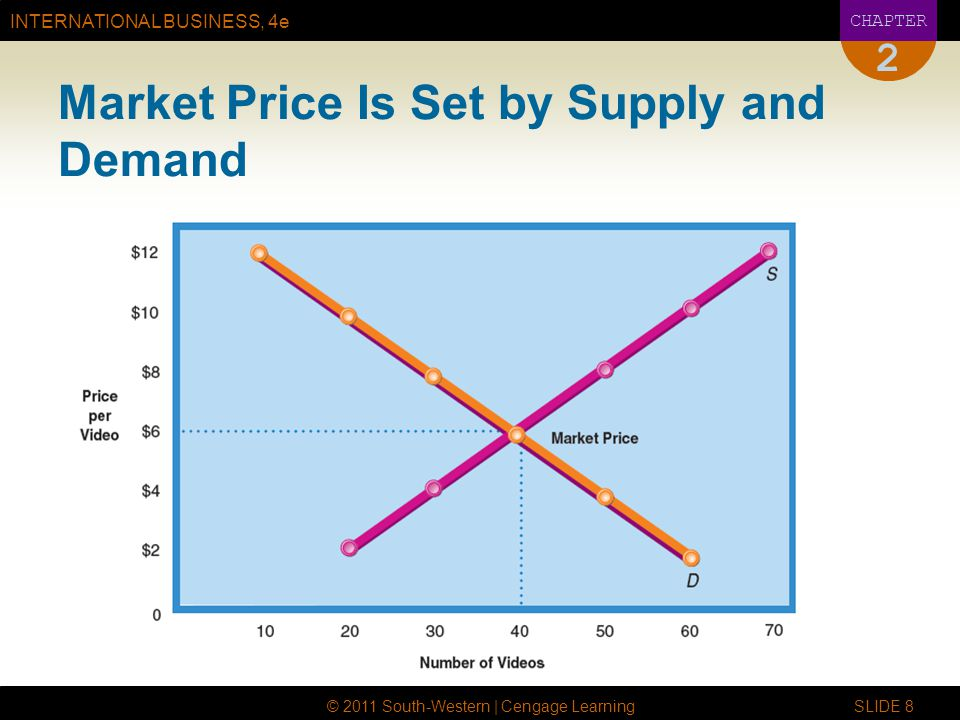 Market Price Is Set by Supply and Demand